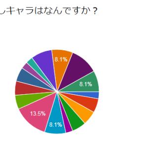 【ラスクラ】推しキャラアンケート結果発表