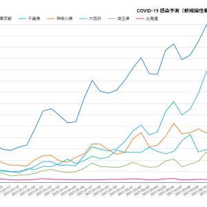 Google新型コロナ感染者予測1月15日~2月11日/東京・神奈川・千葉・埼玉・大阪・北海道