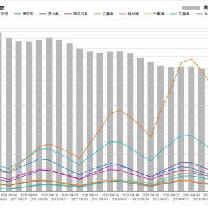 Google新型コロナ新規感染者予測9/2~9/29愛知、大阪、東京、埼玉、神奈川、三重、福岡他