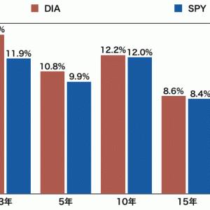 NYダウ連動米国ETF「DIA」のチャートなどの解説