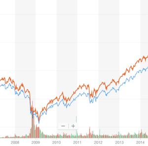 米国市場全体連動ETF|VTIの株価チャートや配当の解説