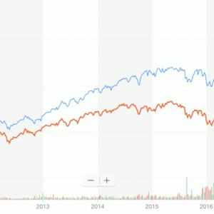 全世界に投資できる米国ETF|VTの株価チャートなどの解説