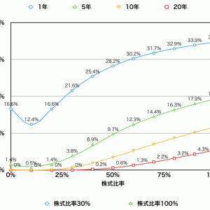 投資のリスク|失敗しにくい株式比率(日本債券の場合)