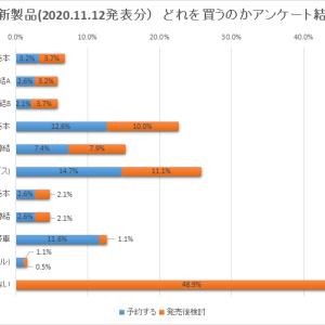 TOMIX新製品 どれを買うのかアンケート結果発表