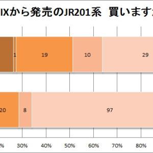 【アンケート結果発表】TOMIXから発売の JR201系 買いますか?