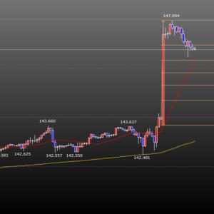12.13 FXポンド円戦略 様子見?それとも新たな戦略?