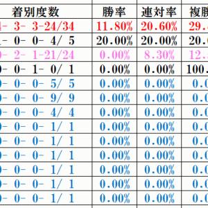 オークス2019桜花賞から巻き返せる馬は?クロノ、シゲルを分析