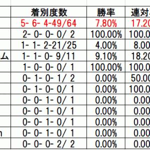 日本ダービー2019予想ノーザンファーム生産馬より3月生まれ馬の法則