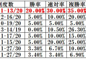 トランプ大統領来日で日本ダービーサイン馬券完成!データと合致のポイント