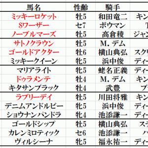 宝塚記念2019レイデオロで決まり!?過去の勝ち馬傾向分析