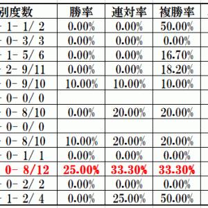 七夕賞2019穴馬の条件|好走ハンデゾーンと年齢、道悪競馬に強い馬は?