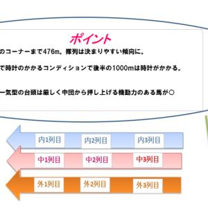 函館記念2019先行予想|コース解説と生産者別成績