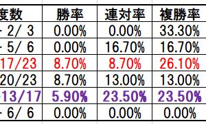 函館記念2019プレ予想|好走世代とハンデのゾーン