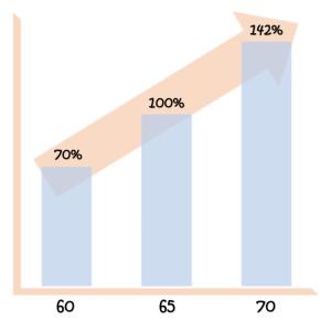 年金の繰上げ・繰下げはいつが得?年齢別の受給率早見表と受給額累計表