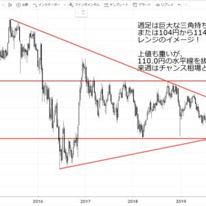 2020/1/20週 環境認識 ドル円110円突破の大相場到来か