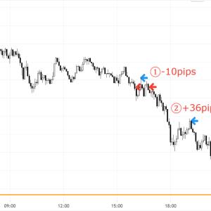 3/26木 ドル円計+26pips獲得 1時間足の下落転換後を狙う