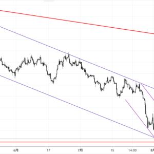 緊急提言:2019/8/12~ ポンド歴史的な下降相場の到来か!?