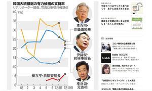 韓国大統領選、元首相のイ・ナギョンが追い上げで三つ巴の状況に……「日本は敵性国家」発言のイ・ジェミョンに勝ち目はあるか?