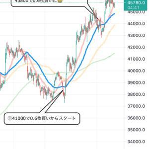 【朗報】ビットコイン大幅上昇!ビットコインを売っている日本人が踏み上げられ始めてる!?