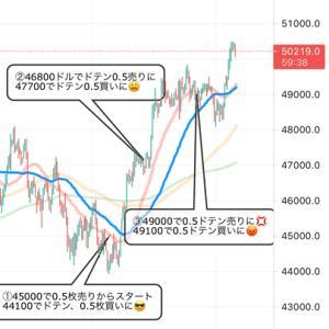 ビットコインのスイングトレード新システムの収益結果発表〜