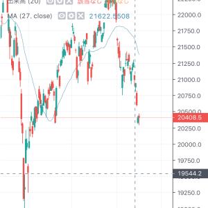 もしかして、株はリセッションでも始まっているのではと思う今日この頃