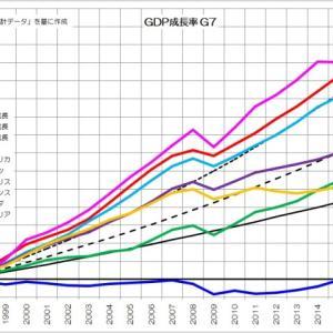 【悲報】ついに日本経済が低迷している理由が明らかになる。