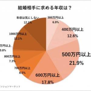 【悲報】結婚相手に求める年収、7割以上が500万円以上