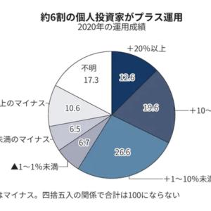 【朗報】個人投資家の2020年の運用成績、6割がプラスになった模様。