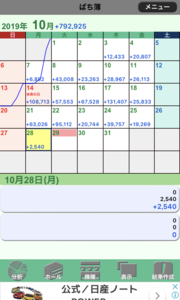 【MAM1+MAM2】10月28日の利益は0.2万円の利益です。