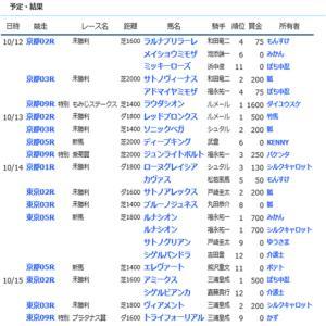 ☆【YOG2019】POG結果20☆