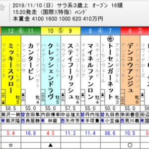 ☆WIN5 No. 468+エリザベス女王杯他☆