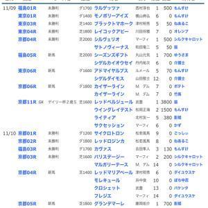 ☆【YOG2019】POG結果24☆