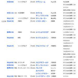 ☆今週の応援馬!リゲルSと中日新聞杯の予想☆