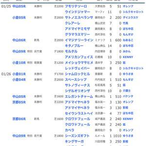 ☆【YOG2019】POG結果35☆