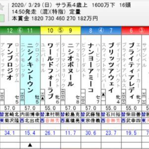 ☆WIN5 No. 490+高松宮記念他☆