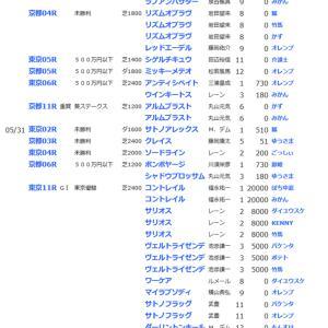 ☆【YOG2019】最終週の結果とYOG2019【最終結果】☆