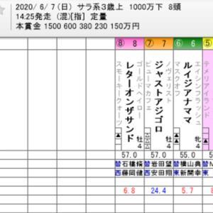 ☆WIN5 No. 500+安田記念他☆