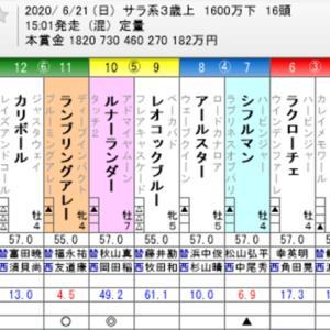 ☆WIN5 No. 502+ユニコーンS他☆
