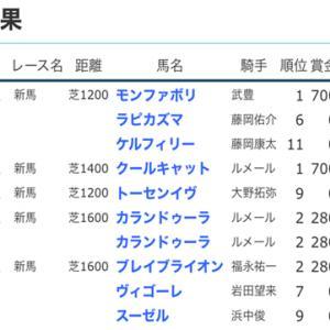 ☆【YOG2020】POG結果3☆