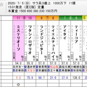 ☆WIN5 No. 504+ラジオNIKKEI賞他☆