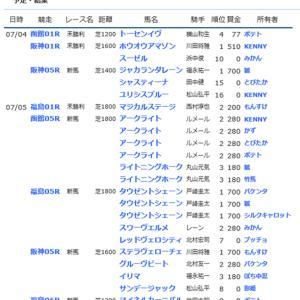 ☆【YOG2020】POG結果5☆