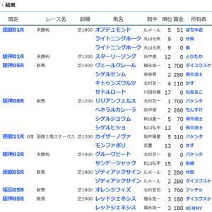 ☆【YOG2020】POG結果7☆