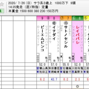 ☆WIN5 No. 506+アイビスサマーダッシュ他☆