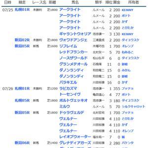 ☆【YOG2020】POG結果8☆