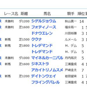 ☆【YOG2020】POG結果9☆