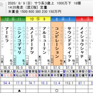 ☆WIN5 No. 508+レパードステークス他☆