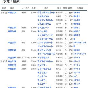 ☆【YOG2020】POG結果15☆