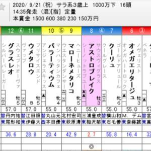☆WIN5 No. 515+セントライト記念他☆
