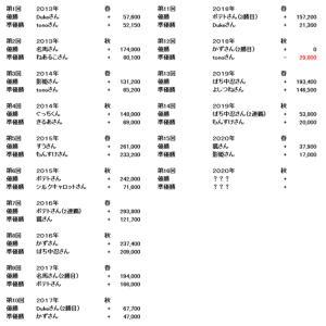 ☆第16回G1予想大会参加者募集&炎の13番勝負(秋)参加者募集☆