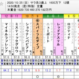 ☆WIN5 No. 520+菊花賞他☆